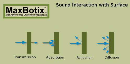 Sound Interaction with Surface