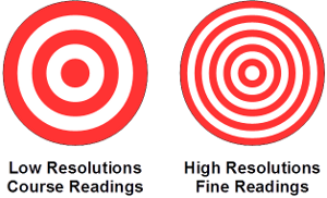 Low versus High Resolution targets