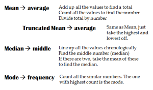 mean, median, mode definitions